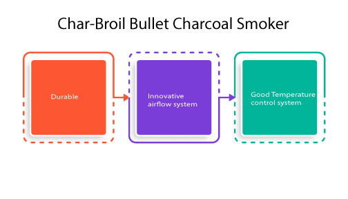 Char-Broil-Bullet-Charcoal-Smoker-–-Top-Rated